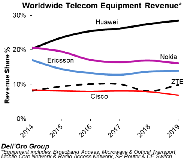 Telecom equipment leaders 2019