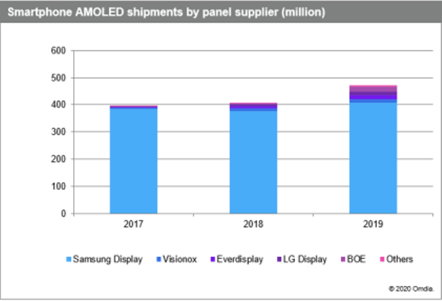 AMOLED display suppliers in 2019