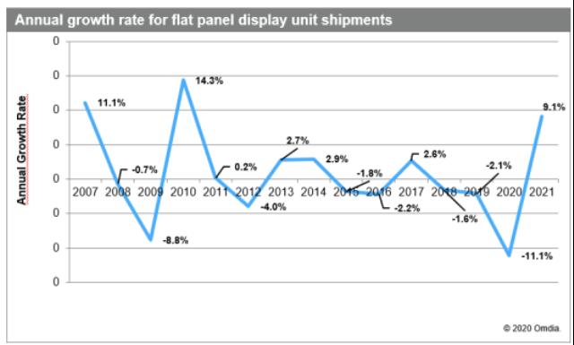Flat panel display shipment forecast