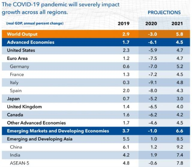 GDP forecast by IMF