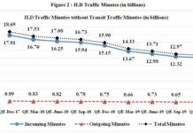 ILD traffic minutes in 2019