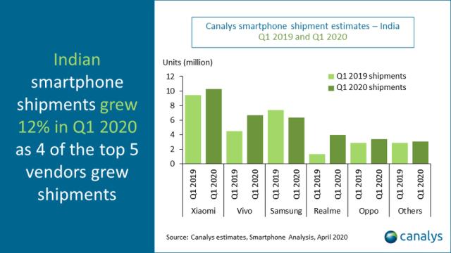 India smartphone market Q1 2020