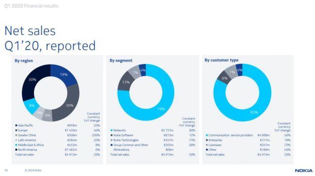 Nokia sales Q1 2020