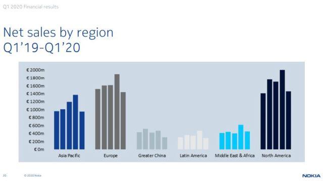 Nokia sales performance in Q1 2020