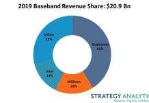 Qualcomm share in baseband market in 2019