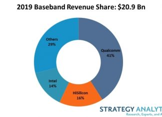 Qualcomm share in baseband market in 2019