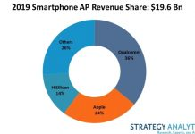 Qualcomm's smartphone AP revenue share 2019