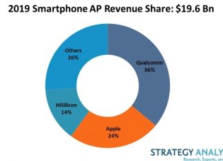 Qualcomm's smartphone AP revenue share 2019