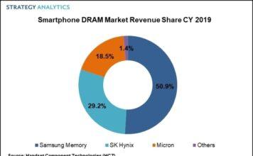 Smartphone DRAM market