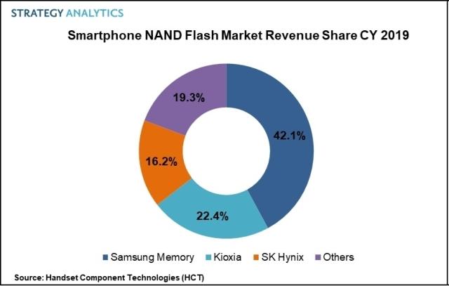 Smartphone NAND Market