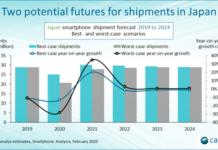 Smartphone market forecast Japan