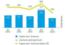Telenor Capex in Q1 2020