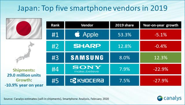 Top 5 smartphone suppliers in Japan