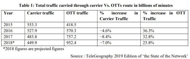 Traffic carried via operators vs OTT