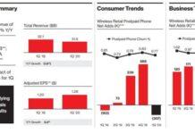 Verizon revenue Q1 2020