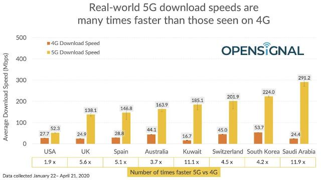 4G speed vs 5G speed