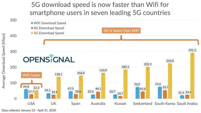5G speed vs 4G speed vs WiFi speed