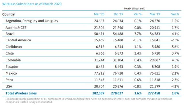 America Movil mobile subscriber growth Q1 2020