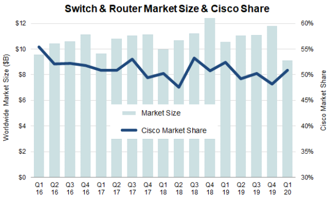 Cisco switch and router share Q1 2020