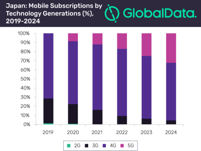 Forecast on mobile subscriptions in Japan