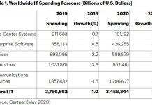 IT spending forecast for 2020 from Gartner