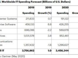 IT spending forecast for 2020 from Gartner