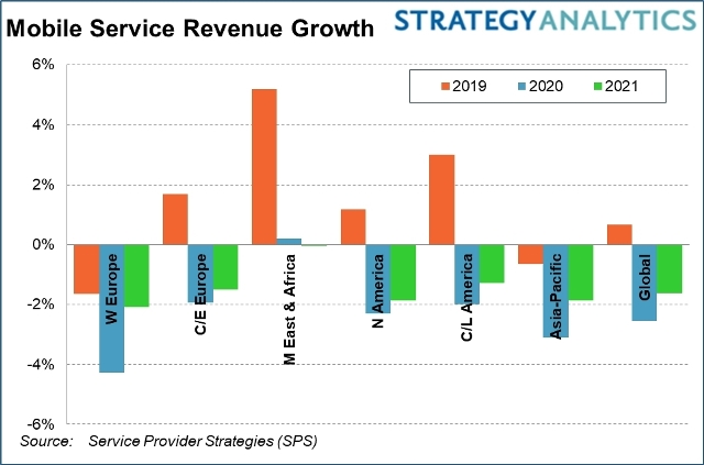 Mobile service revenue forecast for 2020