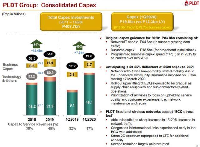 PLDT capex 2020