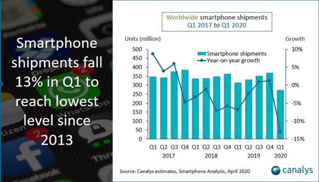 Smartphone market Q1 2020