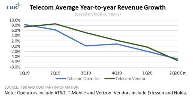 Telecom operator and vendor revenue growth 2020