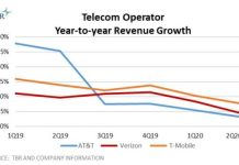 Telecom operator revenue growth in US