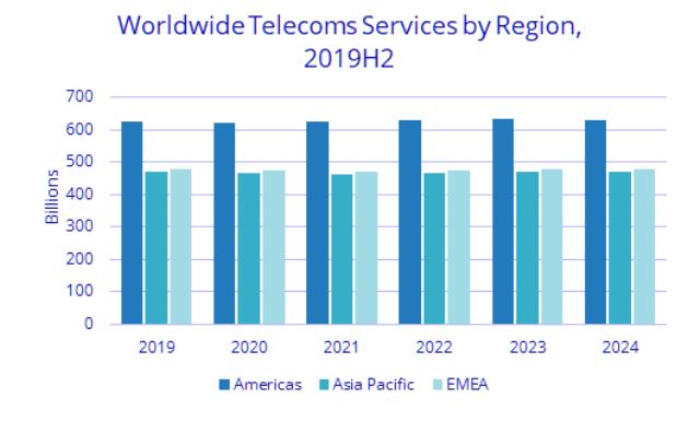 telecom services spending forecast for 2020