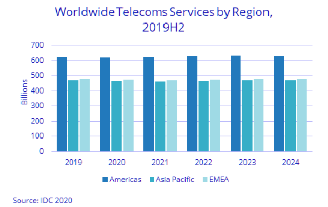 telecom services spending forecast for 2020