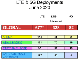 5G network deployments June 2020
