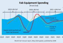 Fab spending forecast
