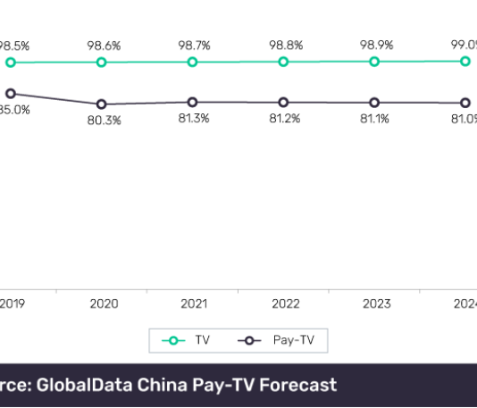 Forecast on fixed communications services revenue in China