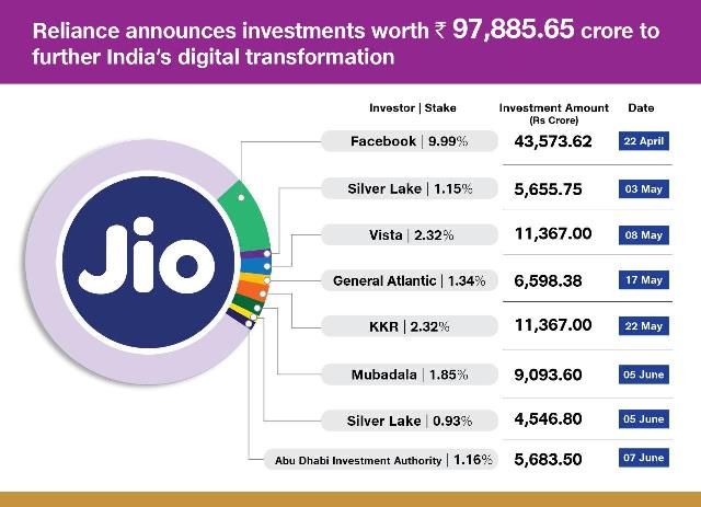 Jio investors