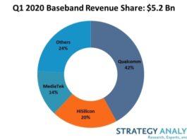 Qualcomm base band revenue share Q1 2020