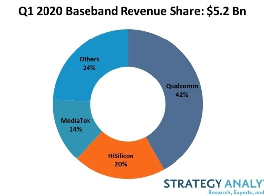 Qualcomm base band revenue share Q1 2020