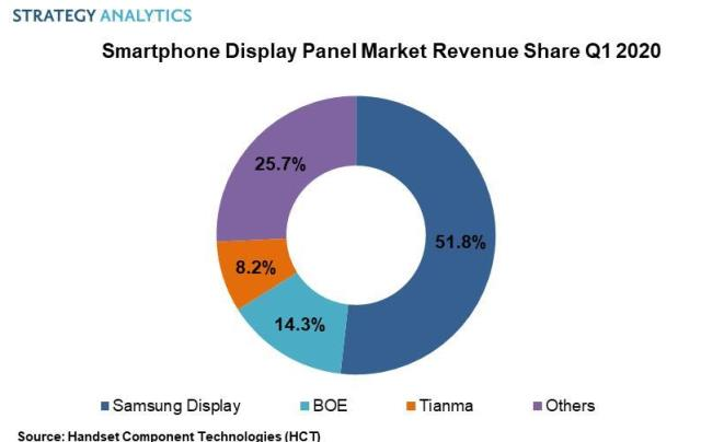Samsung share in smartphone display market Q1 2020
