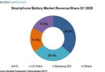 Smartphone battery supplier market share