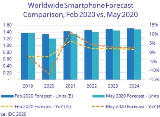 Smartphone forecast for 2020