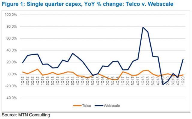 Telecoms Capex during Q1 2020