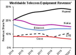telecom equipment market revenue Q1 2020