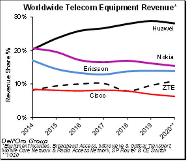 telecom equipment market revenue Q1 2020
