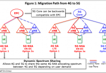 5G Cores transition