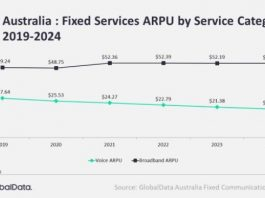 Forecast on fixed communications services revenue in Australia