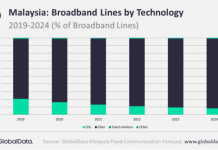 Forecast on fixed telecom services revenue in Malaysia