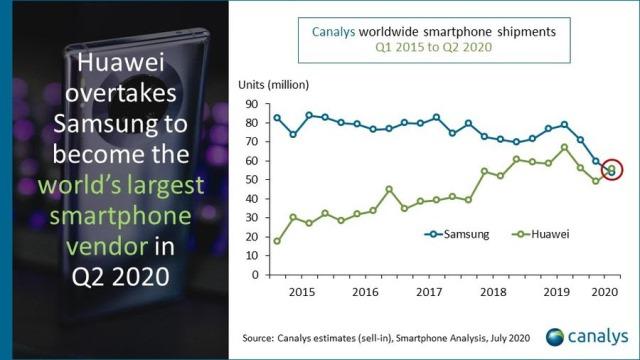 Huawei vs Samsung in smartphone market Q2 2020