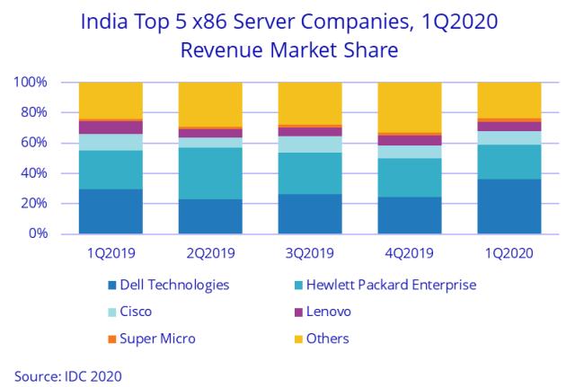 India server market revenue growth in Q2 2020